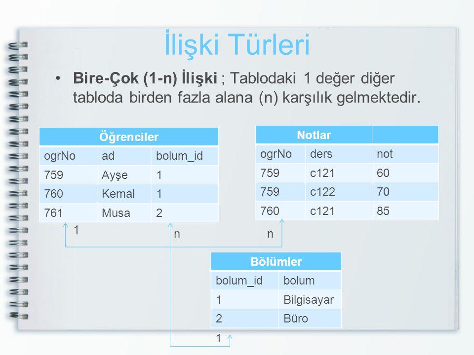 İlişki Türleri Bire-Çok (1-n) İlişki ; Tablodaki 1 değer diğer tabloda birden fazla alana (n) karşılık gelmektedir. Öğrenciler ogrNoadbolum_id 759Ayşe