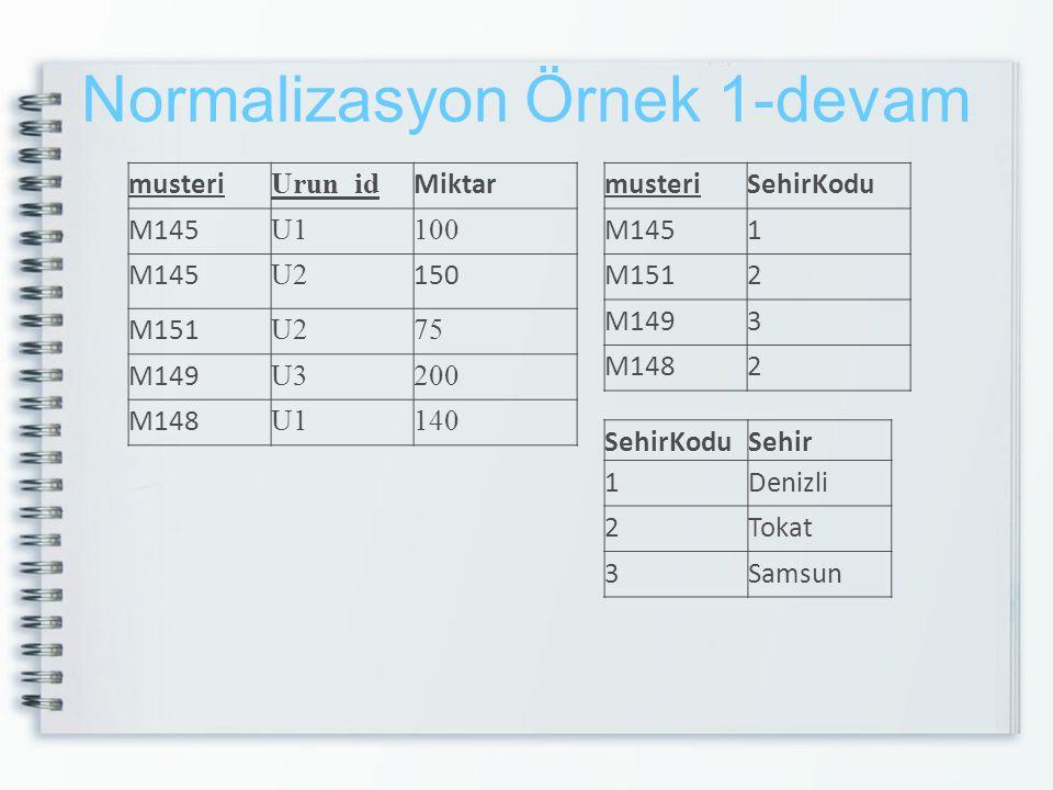 Normalizasyon Örnek 1-devam musteri Urun_id Miktar M145 U1100 M145 U2 150 M151 U275 M149 U3200 M148 U1140 musteriSehirKodu M1451 M1512 M1493 M1482 Seh
