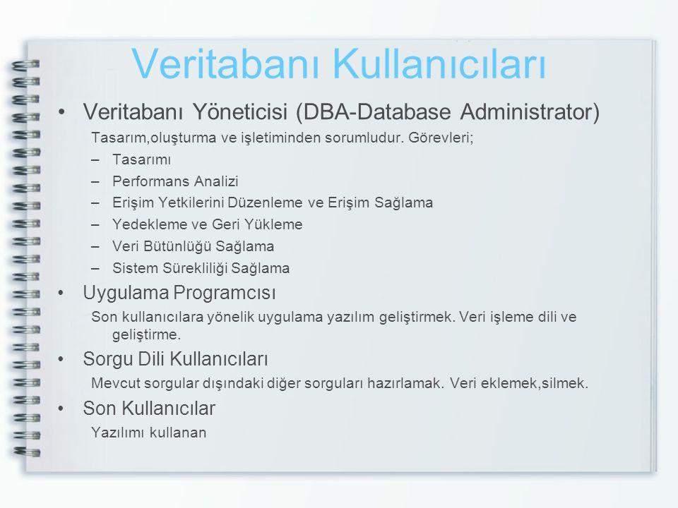 Veritabanı Kullanıcıları Veritabanı Yöneticisi (DBA-Database Administrator) Tasarım,oluşturma ve işletiminden sorumludur. Görevleri; –Tasarımı –Perfor