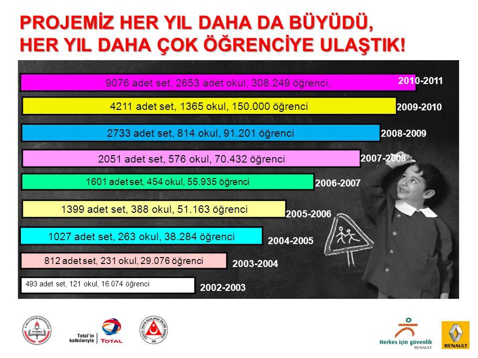 9076 adet set, 2653 adet okul, 308.249 öğrenci, 2010-2011 PROJEMİZ HER YIL DAHA DA BÜYÜDÜ, HER YIL DAHA ÇOK ÖĞRENCİYE ULAŞTIK! 2002-2003 493 adet set,