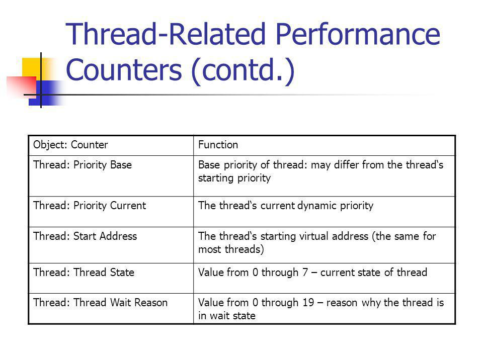 Thread-Related Performance Counters (contd.) Object: CounterFunction Thread: Priority BaseBase priority of thread: may differ from the thread's starti