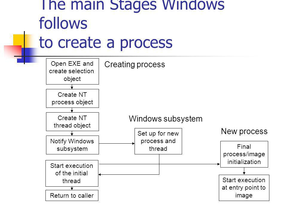 The main Stages Windows follows to create a process Open EXE and create selection object Create NT process object Create NT thread object Notify Windows subsystem Set up for new process and thread Start execution of the initial thread Return to caller Final process/image initialization Start execution at entry point to image Creating process Windows subsystem New process