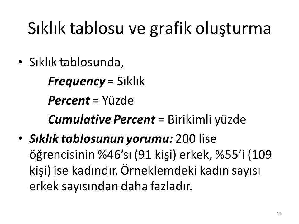 Sıklık tablosu ve grafik oluşturma Sıklık tablosunda, Frequency = Sıklık Percent = Yüzde Cumulative Percent = Birikimli yüzde Sıklık tablosunun yorumu