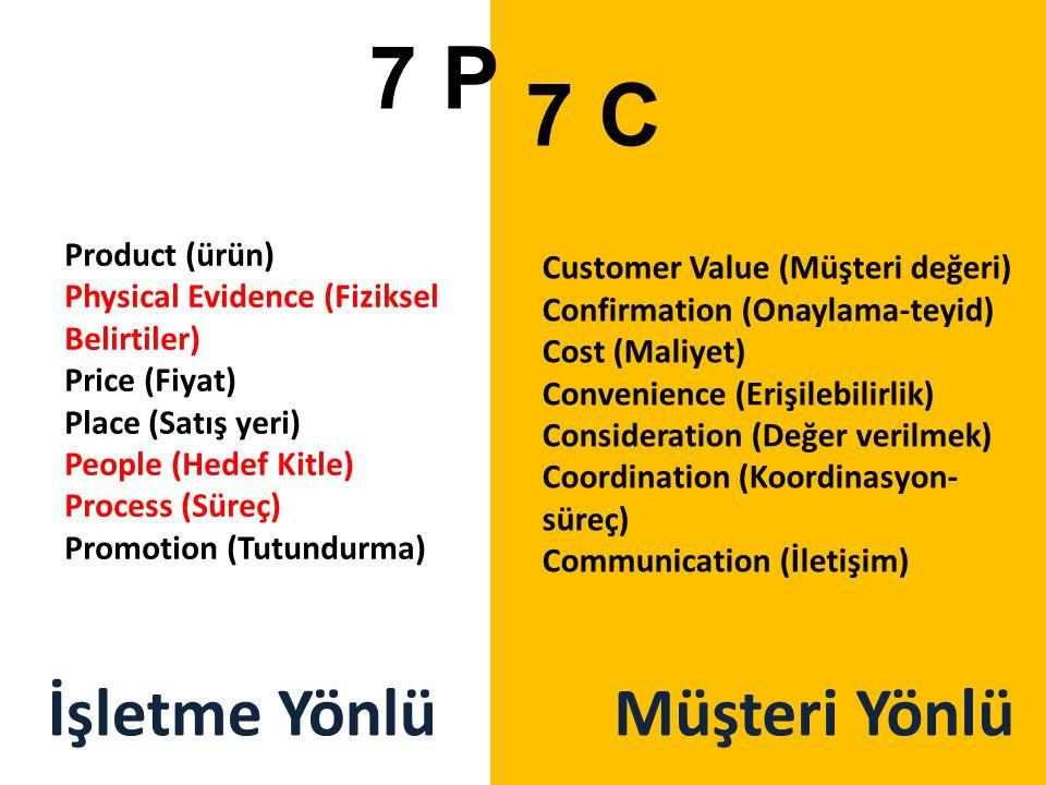 Customer Value (Müşteri değeri) Confirmation (Onaylama-teyid) Cost (Maliyet) Convenience (Erişilebilirlik) Consideration (Değer verilmek) Coordination (Koordinasyon- süreç) Communication (İletişim) 7 P 7 C Product (ürün) Physical Evidence (Fiziksel Belirtiler) Price (Fiyat) Place (Satış yeri) People (Hedef Kitle) Process (Süreç) Promotion (Tutundurma) İşletme YönlüMüşteri Yönlü