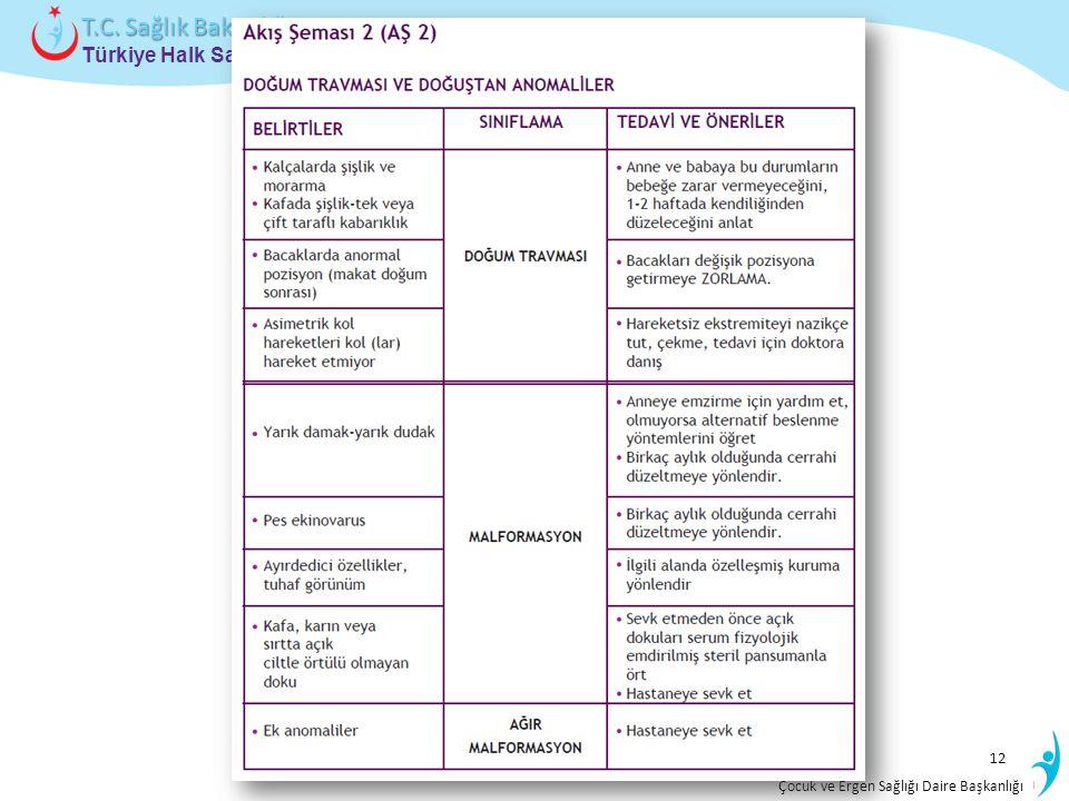 İstatistik ve Bilgi İşlem Daire Başkanlığı Türkiye Halk Sağlığı Kurumu T.C. Sağlık Bakanlığı Çocuk ve Ergen Sağlığı Daire Başkanlığı 12