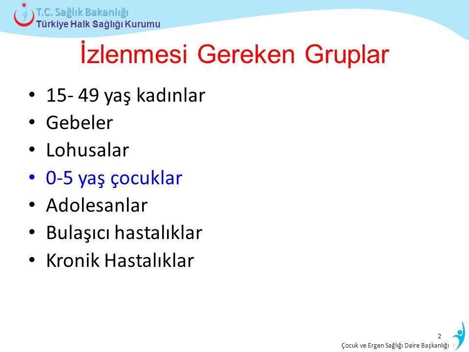 İstatistik ve Bilgi İşlem Daire Başkanlığı Türkiye Halk Sağlığı Kurumu T.C. Sağlık Bakanlığı Çocuk ve Ergen Sağlığı Daire Başkanlığı İzlenmesi Gereken