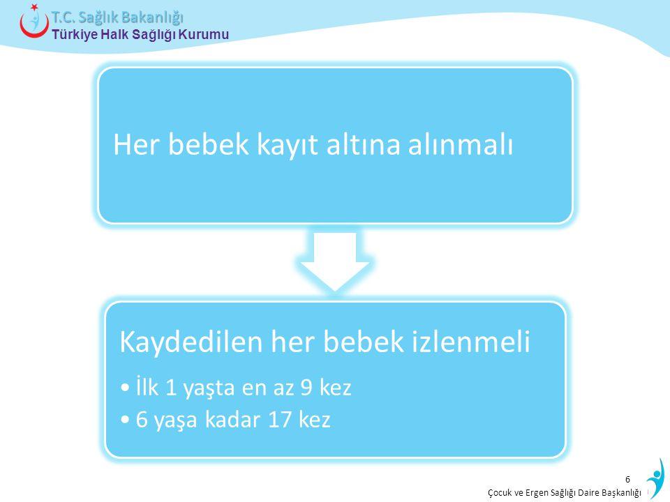 İstatistik ve Bilgi İşlem Daire Başkanlığı Türkiye Halk Sağlığı Kurumu T.C. Sağlık Bakanlığı Çocuk ve Ergen Sağlığı Daire Başkanlığı 6