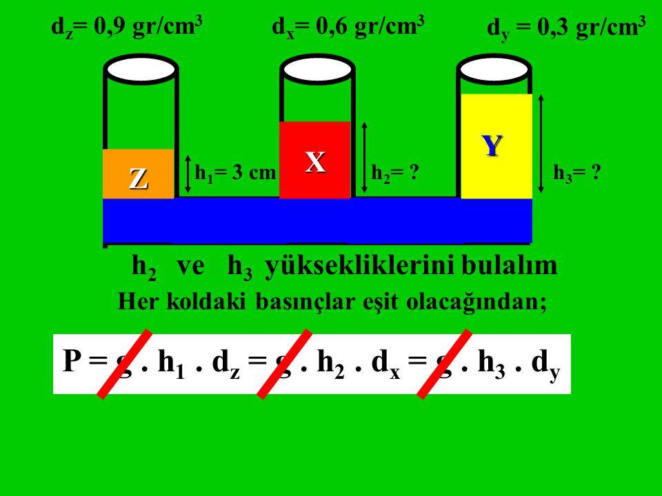 h 2 ve h 3 yüksekliklerini bulalım Z X Y h 1 = 3 cmh 2 = ?h 3 = ? d z = 0,9 gr/cm 3 d x = 0,6 gr/cm 3 d y = 0,3 gr/cm 3 Her koldaki basınçlar eşit ola