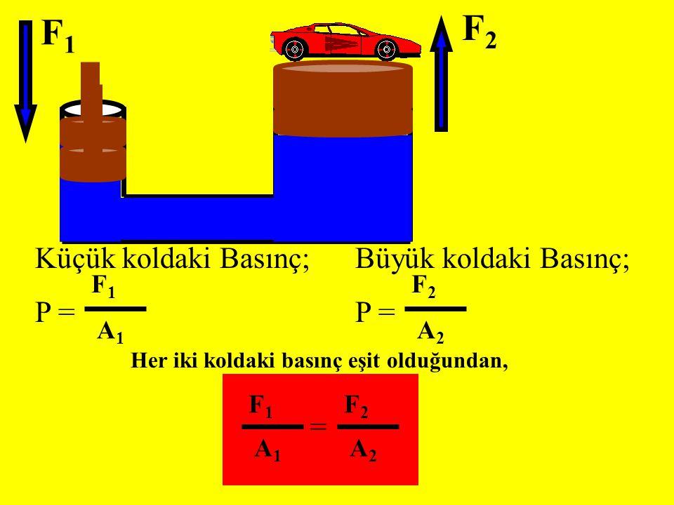 F1F1 F2F2 Büyük koldaki Basınç; P = F2F2 A2A2 Küçük koldaki Basınç; P = F1F1 A1A1 Her iki koldaki basınç eşit olduğundan, F1F1 A1A1 F2F2 A2A2 =