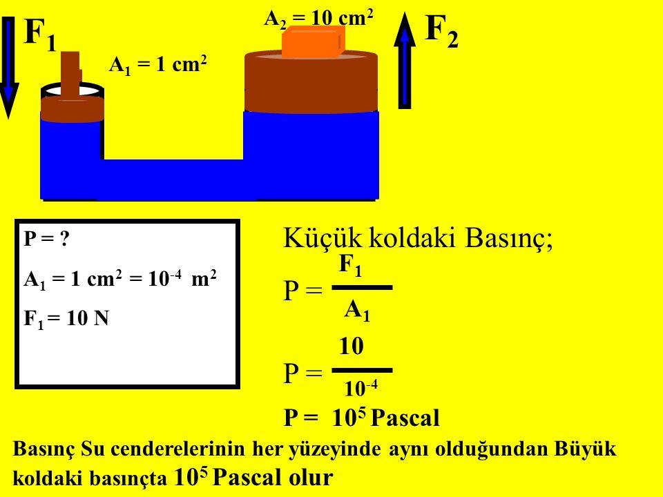 P = ? A 1 = 1 cm 2 = 10 -4 m 2 F 1 = 10 N F1F1 F2F2 A 1 = 1 cm 2 A 2 = 10 cm 2 Küçük koldaki Basınç; P = F1F1 A1A1 10 10 -4 P = 10 5 Pascal Basınç Su