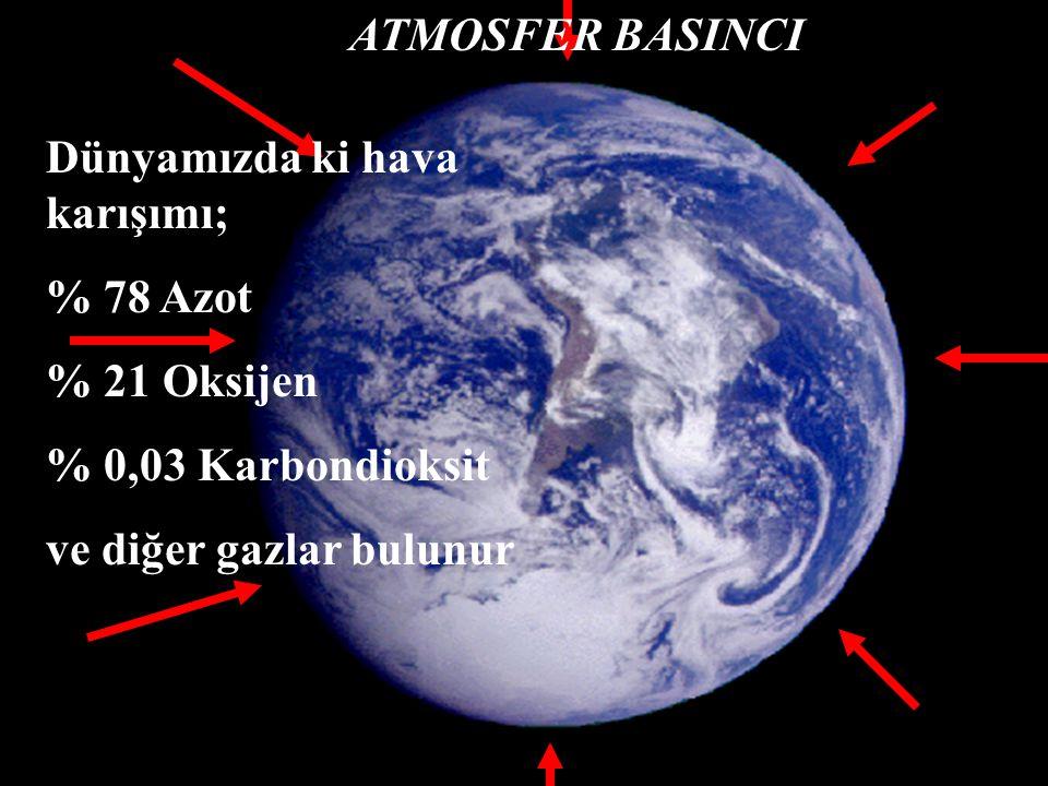 ATMOSFER BASINCI Dünyamızda ki hava karışımı; % 78 Azot % 21 Oksijen % 0,03 Karbondioksit ve diğer gazlar bulunur