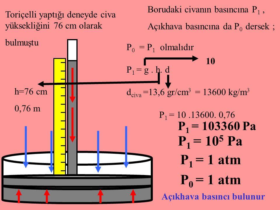 Toriçelli yaptığı deneyde civa yüksekliğini 76 cm olarak bulmuştu Borudaki civanın basıncına P 1, Açıkhava basıncına da P 0 dersek ; P 0 = P 1 olmalıd