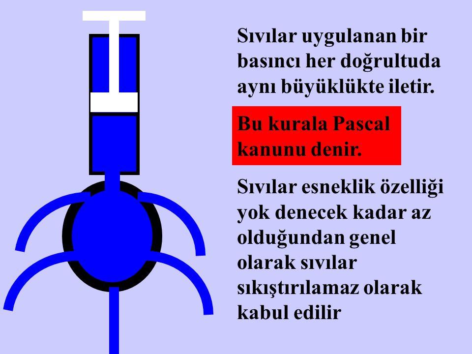 Sıvılar uygulanan bir basıncı her doğrultuda aynı büyüklükte iletir. Bu kurala Pascal kanunu denir. Sıvılar esneklik özelliği yok denecek kadar az old