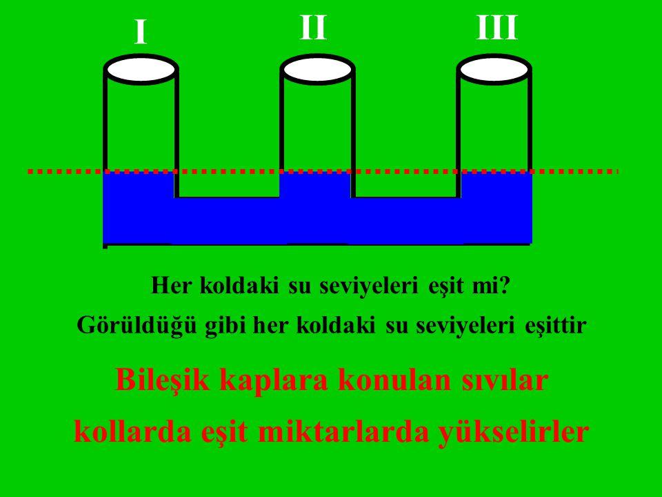 Her koldaki su seviyeleri eşit mi? Görüldüğü gibi her koldaki su seviyeleri eşittir I IIIII Bileşik kaplara konulan sıvılar kollarda eşit miktarlarda