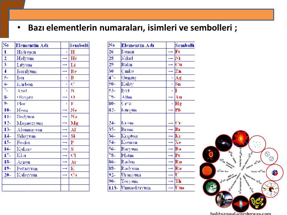 Bazı elementlerin numaraları, isimleri ve sembolleri ;