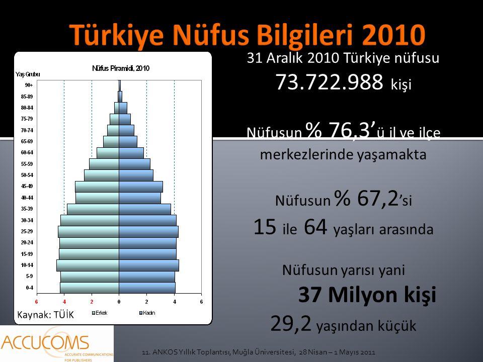 31 Aralık 2010 Türkiye nüfusu 73.722.988 kişi Nüfusun % 76,3' ü il ve ilçe merkezlerinde yaşamakta Nüfusun % 67,2 'si 15 ile 64 yaşları arasında Nüfusun yarısı yani 37 Milyon kişi 29,2 yaşından küçük