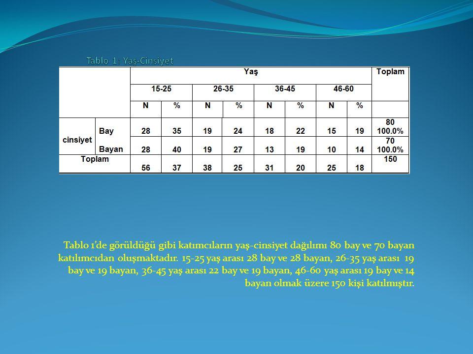 Tablo 1'de görüldüğü gibi katımcıların yaş-cinsiyet dağılımı 80 bay ve 70 bayan katılımcıdan oluşmaktadır. 15-25 yaş arası 28 bay ve 28 bayan, 26-35 y