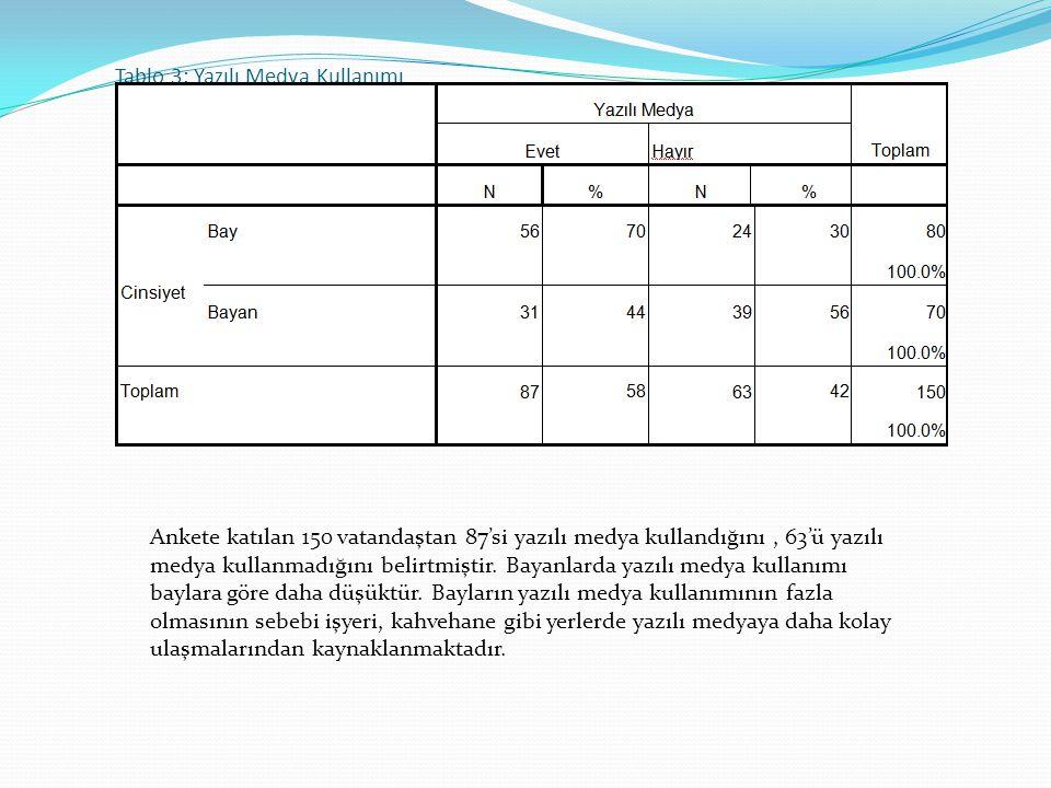 Tablo 3: Yazılı Medya Kullanımı Ankete katılan 150 vatandaştan 87'si yazılı medya kullandığını, 63'ü yazılı medya kullanmadığını belirtmiştir. Bayanla