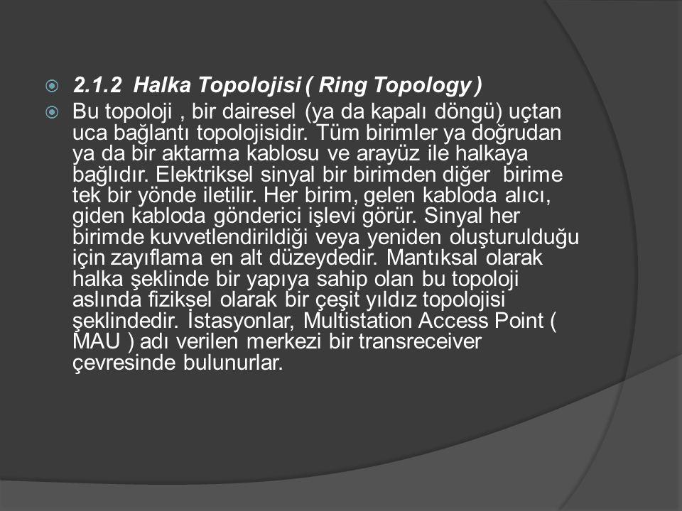  2.1.2 Halka Topolojisi ( Ring Topology )  Bu topoloji, bir dairesel (ya da kapalı döngü) uçtan uca bağlantı topolojisidir.