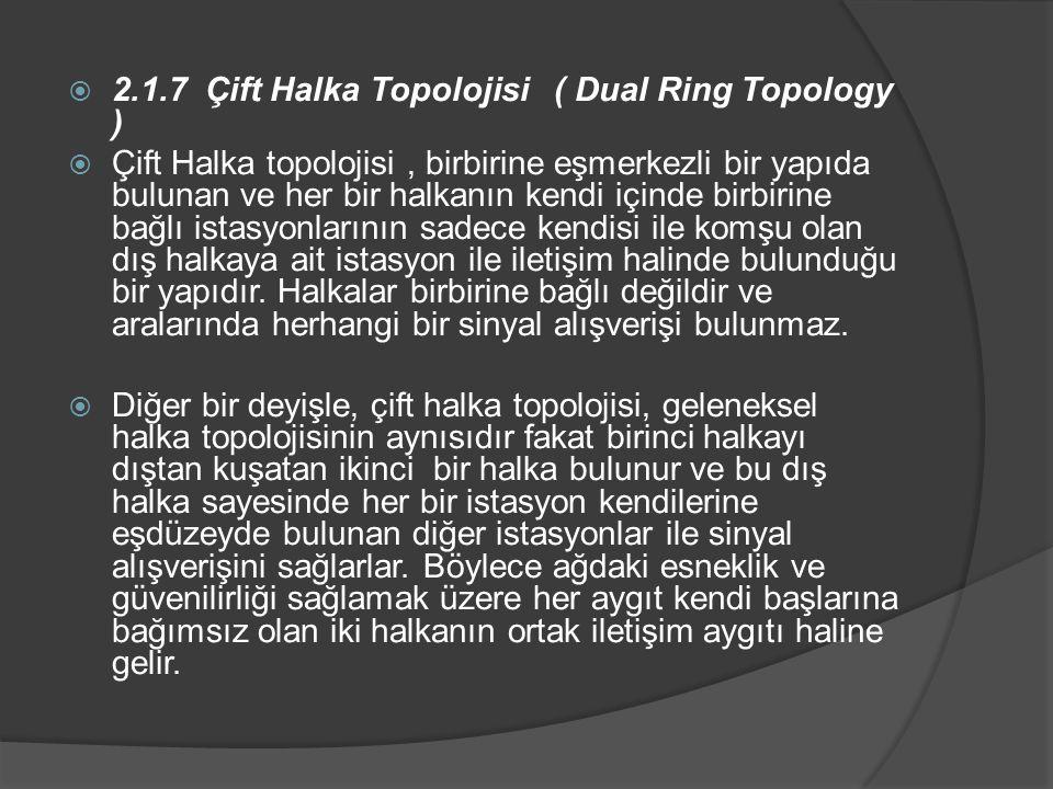  2.1.7 Çift Halka Topolojisi ( Dual Ring Topology )  Çift Halka topolojisi, birbirine eşmerkezli bir yapıda bulunan ve her bir halkanın kendi içinde birbirine bağlı istasyonlarının sadece kendisi ile komşu olan dış halkaya ait istasyon ile iletişim halinde bulunduğu bir yapıdır.