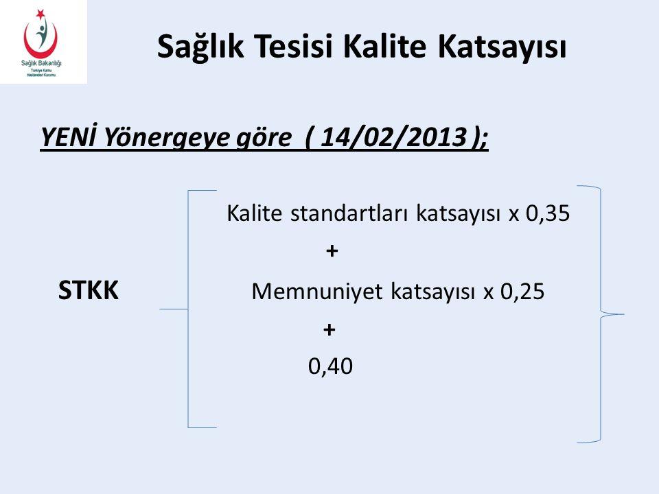 Sağlık Tesisi Kalite Katsayısı YENİ Yönergeye göre ( 14/02/2013 ); Kalite standartları katsayısı x 0,35 + STKK Memnuniyet katsayısı x 0,25 + 0,40