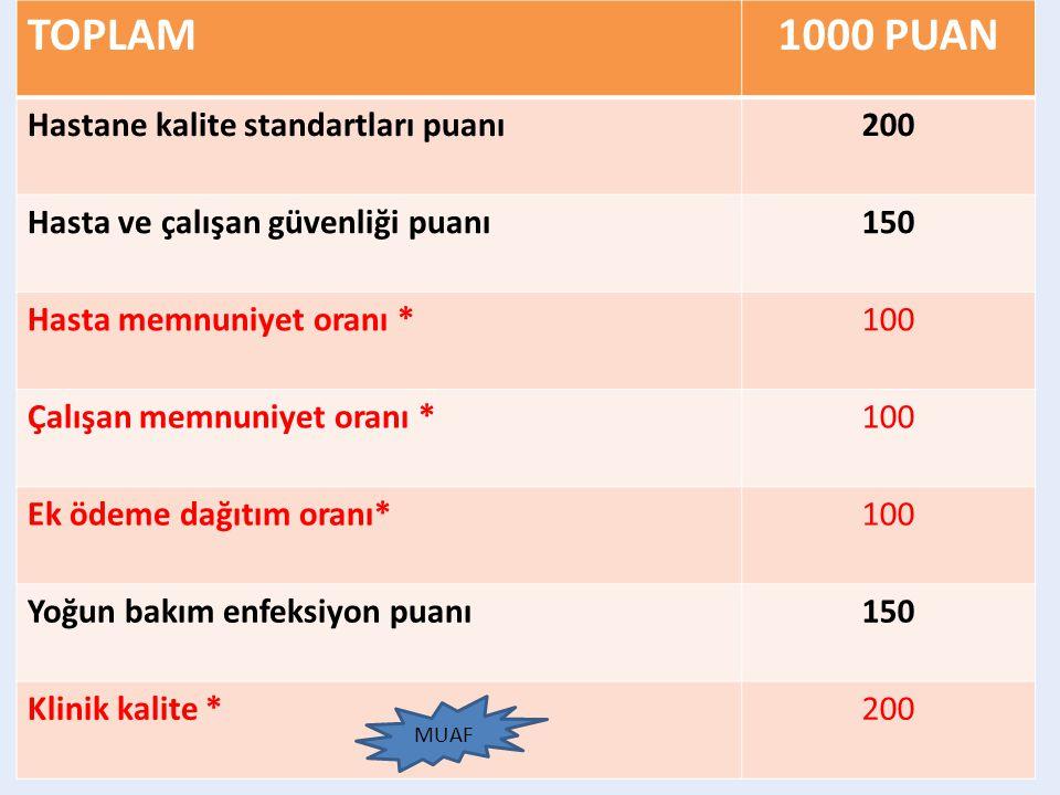 TOPLAM1000 PUAN Hastane kalite standartları puanı200 Hasta ve çalışan güvenliği puanı150 Hasta memnuniyet oranı *100 Çalışan memnuniyet oranı *100 Ek ödeme dağıtım oranı*100 Yoğun bakım enfeksiyon puanı150 Klinik kalite *200 MUAF