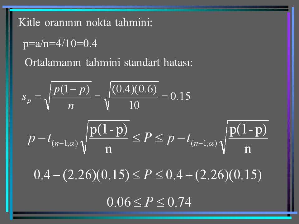 Kitle oranının nokta tahmini: p=a/n=4/10=0.4 Ortalamanın tahmini standart hatası: