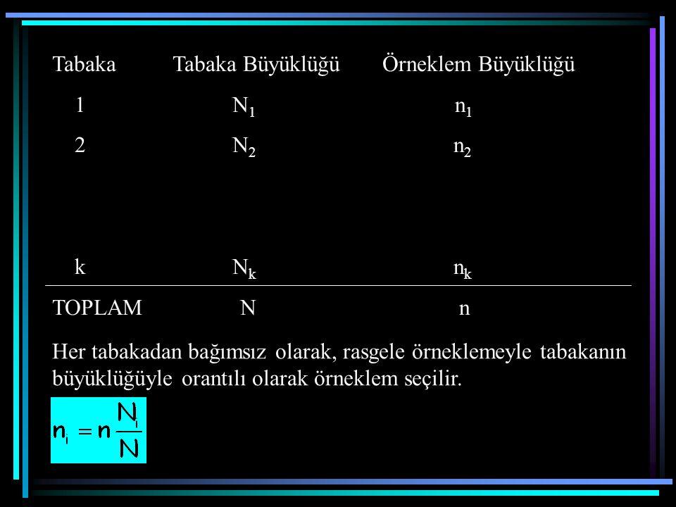 Tabaka Tabaka Büyüklüğü Örneklem Büyüklüğü 1 N 1 n 1 2 N 2 n 2 k N k n k TOPLAM N n Her tabakadan bağımsız olarak, rasgele örneklemeyle tabakanın büyü