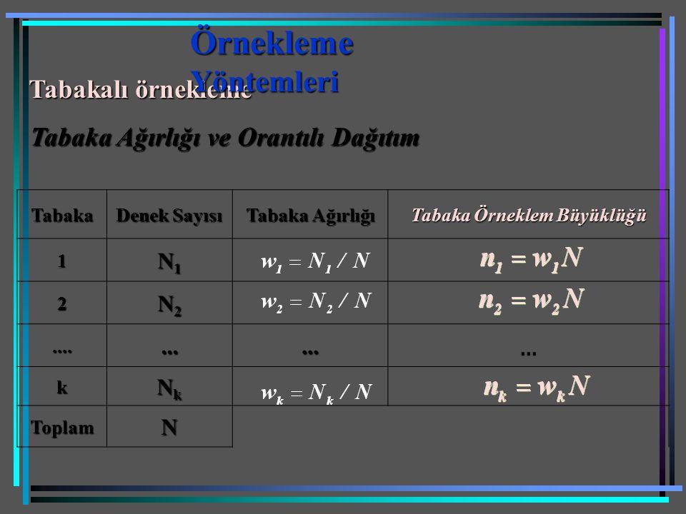 Tabakalı örnekleme Tabaka Ağırlığı ve Orantılı Dağıtım Tabaka Denek Sayısı Tabaka Ağırlığı Tabaka Örneklem Büyüklüğü 1 N1N1N1N1 2 N2N2N2N2............
