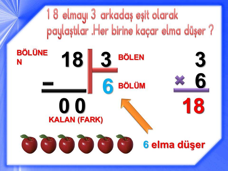 18 BÖLÜNE N 3 BÖLEN 6 3 6 1818 BÖLÜM 00 KALAN (FARK) 6 elma düşer