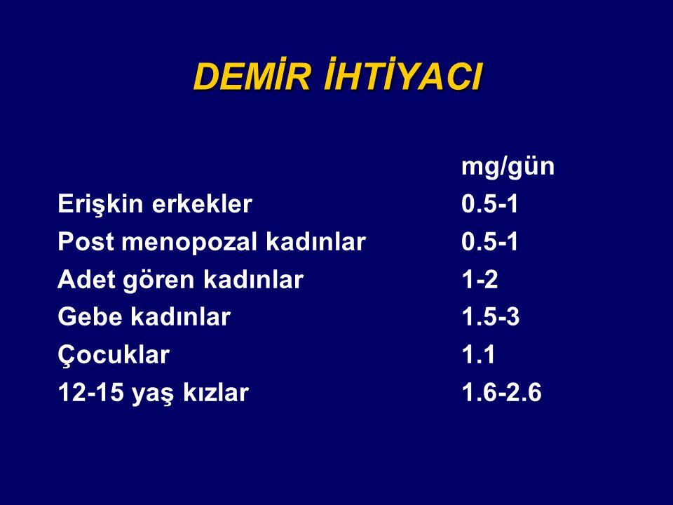 DEMİR İHTİYACI mg/gün Erişkin erkekler0.5-1 Post menopozal kadınlar0.5-1 Adet gören kadınlar1-2 Gebe kadınlar1.5-3 Çocuklar1.1 12-15 yaş kızlar1.6-2.6