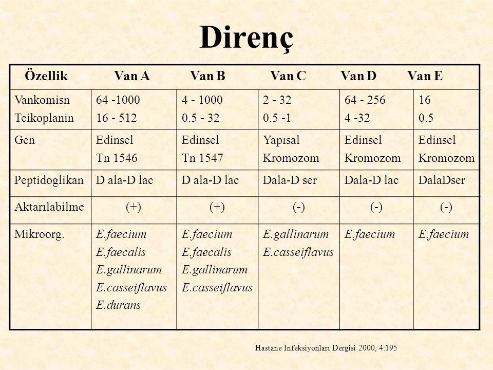 Direnç Özellik Van A Van B Van C Van D Van E Vankomisn Teikoplanin 64 -1000 16 - 512 4 - 1000 0.5 - 32 2 - 32 0.5 -1 64 - 256 4 -32 16 0.5 GenEdinsel