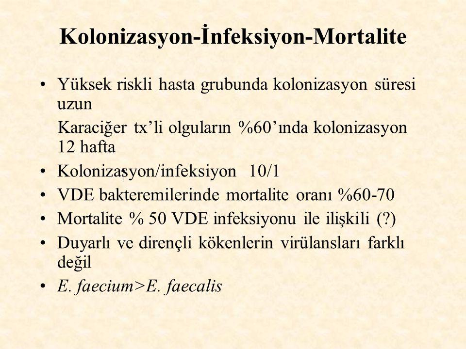 Kolonizasyon-İnfeksiyon-Mortalite Yüksek riskli hasta grubunda kolonizasyon süresi uzun Karaciğer tx'li olguların %60'ında kolonizasyon 12 hafta Kolonizasyon/infeksiyon 10/1 VDE bakteremilerinde mortalite oranı %60-70 Mortalite % 50 VDE infeksiyonu ile ilişkili (?) Duyarlı ve dirençli kökenlerin virülansları farklı değil E.