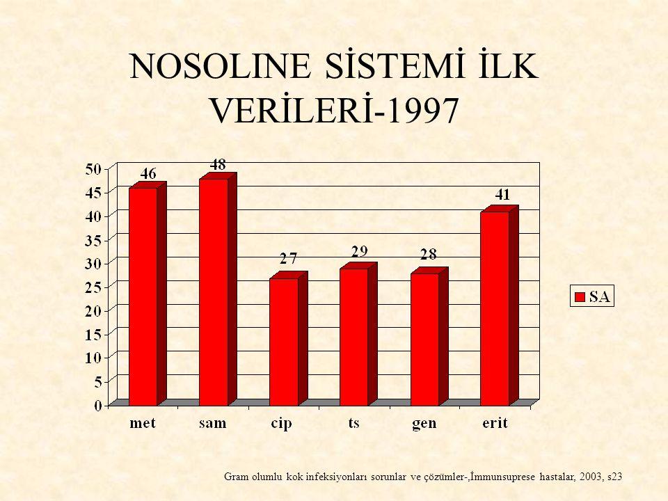 NOSOLINE SİSTEMİ İLK VERİLERİ-1997 Gram olumlu kok infeksiyonları sorunlar ve çözümler-,İmmunsuprese hastalar, 2003, s23