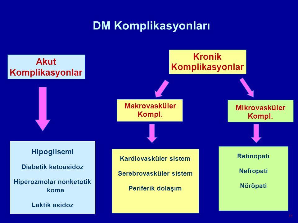 Konya AHG11 Akut Komplikasyonlar Kronik Komplikasyonlar Makrovasküler Kompl.