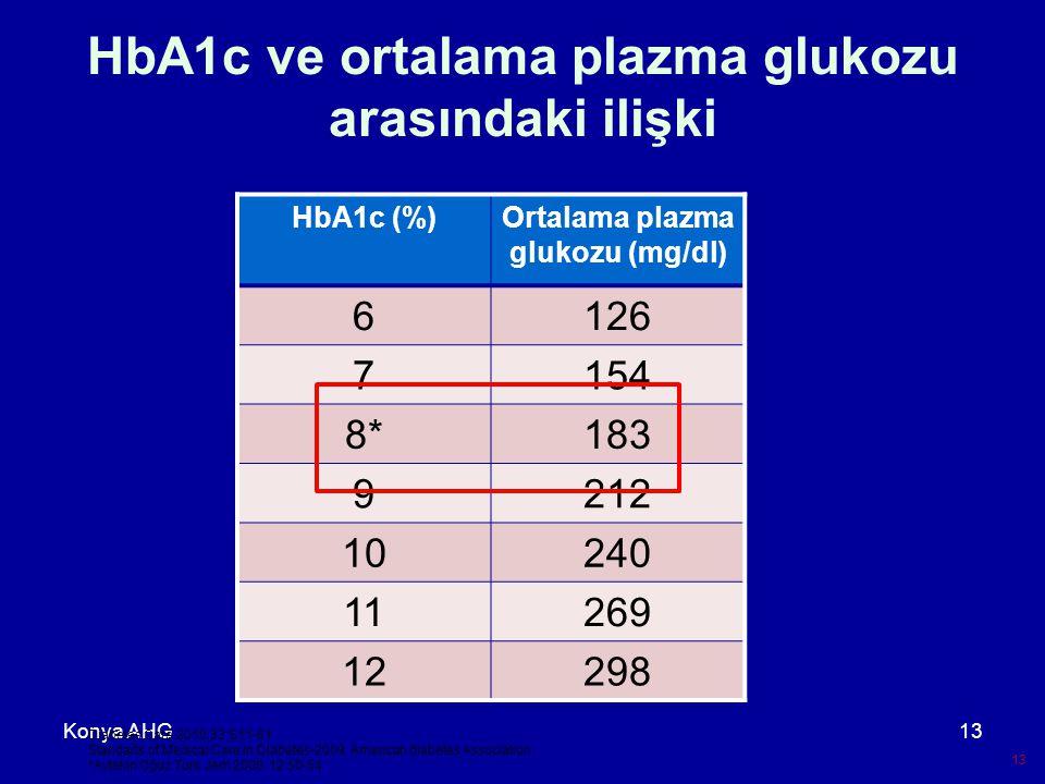 Konya AHG13 HbA1c ve ortalama plazma glukozu arasındaki ilişki 13 Diabetes Care.2010;33:S11-61 Standarts of Medical Care in Diabetes-2009.