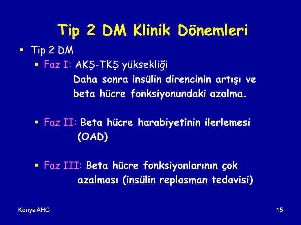 Konya AHG15 Tip 2 DM Klinik Dönemleri  Tip 2 DM  Faz I: AKŞ-TKŞ yüksekliği Daha sonra insülin direncinin artışı ve beta hücre fonksiyonundaki azalma