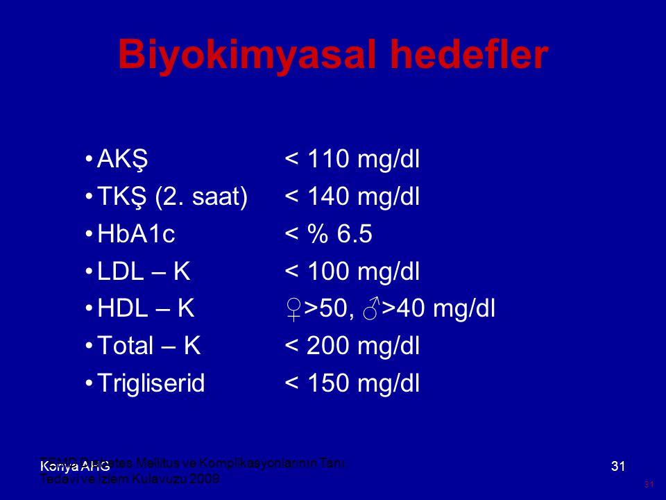 Konya AHG31 Biyokimyasal hedefler AKŞ< 110 mg/dl TKŞ (2. saat)< 140 mg/dl HbA1c< % 6.5 LDL – K< 100 mg/dl HDL – K♀>50, ♂>40 mg/dl Total – K< 200 mg/dl
