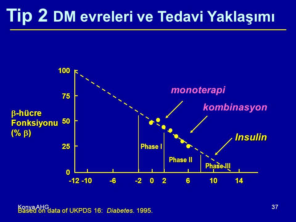 Konya AHG37 100 75 50 25 0 -10-6-22061014-12  -hücre Fonksiyonu (%  ) Tip 2 DM evreleri ve Tedavi Yaklaşımı Phase I monoterapi Phase II kombinasyon Phase III Insulin Based on data of UKPDS 16: Diabetes.