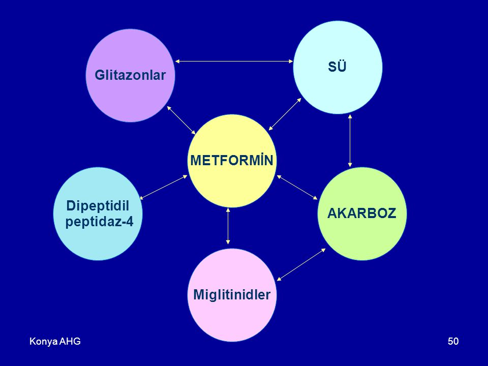 Konya AHG50 METFORMİN Miglitinidler AKARBOZ SÜ Glitazonlar Dipeptidil peptidaz-4