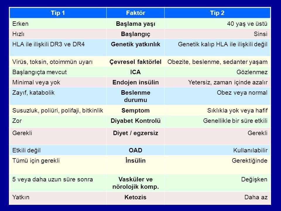 Konya AHG6 Tip 1FaktörTip 2 ErkenBaşlama yaşı40 yaş ve üstü HızlıBaşlangıçSinsi HLA ile ilişkili DR3 ve DR4Genetik yatkınlıkGenetik kalıp HLA ile ilişkili değil Virüs, toksin, otoimmün uyarıÇevresel faktörlelObezite, beslenme, sedanter yaşam Başlangıçta mevcutICAGözlenmez Minimal veya yokEndojen insülinYetersiz, zaman içinde azalır Zayıf, katabolikBeslenme durumu Obez veya normal Susuzluk, poliüri, polifaji, bitkinlikSemptomSıklıkla yok veya hafif ZorDiyabet KontrolüGenellikle bir süre etkili GerekliDiyet / egzersizGerekli Etkili değilOADKullanılabilir Tümü için gerekliİnsülinGerektiğinde 5 veya daha uzun süre sonraVasküler ve nörolojik komp.