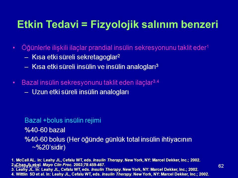 Konya AHG62 Etkin Tedavi = Fizyolojik salınım benzeri Öğünlerle ilişkili ilaçlar prandial insülin sekresyonunu taklit eder 1 –Kısa etki süreli sekretagoglar 2 –Kısa etki süreli insülin ve insülin analogları 3 Bazal insülin sekresyonunu taklit eden ilaçlar 3,4 –Uzun etki süreli insülin analogları Bazal +bolus insülin rejimi %40-60 bazal %40-60 bolus (Her öğünde günlük total insülin ihtiyacının ~%20'sidir) 1.McCall AL.