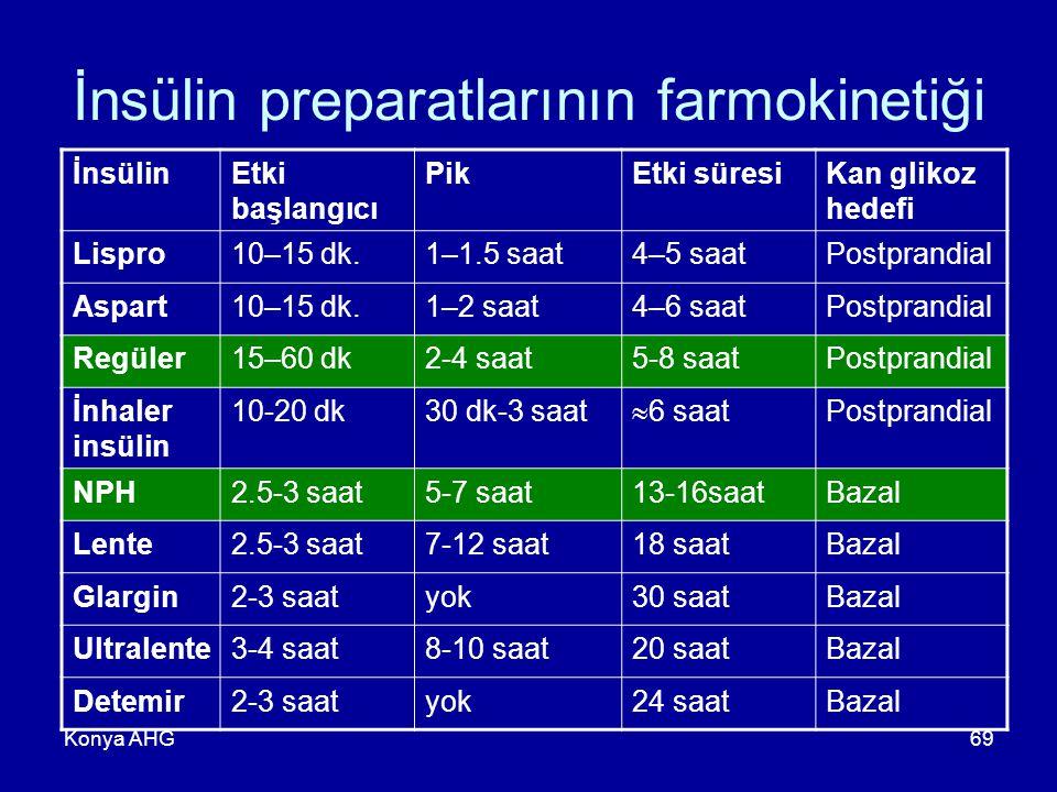 Konya AHG69 İnsülin preparatlarının farmokinetiği İnsülinEtki başlangıcı PikEtki süresiKan glikoz hedefi Lispro10–15 dk.1–1.5 saat4–5 saatPostprandial Aspart10–15 dk.1–2 saat4–6 saatPostprandial Regüler15–60 dk2-4 saat5-8 saatPostprandial İnhaler insülin 10-20 dk30 dk-3 saat  6 saat Postprandial NPH2.5-3 saat5-7 saat13-16saatBazal Lente2.5-3 saat7-12 saat18 saatBazal Glargin2-3 saatyok30 saatBazal Ultralente3-4 saat8-10 saat20 saatBazal Detemir2-3 saatyok24 saatBazal