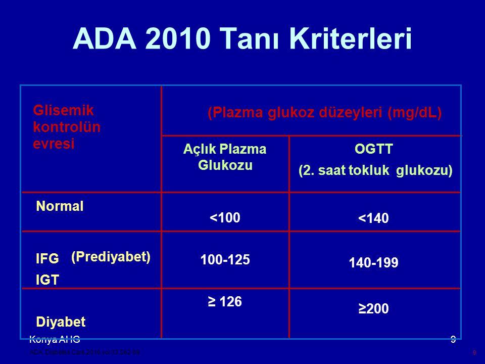 Konya AHG30 ADA, AACE, IDF ve TEMD glisemik hedefler ADA 1 AACE 2 IDF 3 TEMD 4 HbA 1c (%) < 7< 6.5 (mg/dl) AKŞ 70–130< 110 70-120 TKŞTKŞ < 180< 140< 145< 140 Yatmadan önceki plazma glukozu 110–150___ 1 Diabetes Care 2009; 32:S13–S61, 2 Endocr Pract.