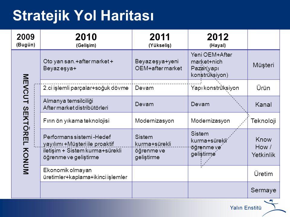 Stratejik Yol Haritası 2009 (Bugün) 2010 (Gelişim) 2011 (Yükseliş) 2012 (Hayal) MEVCUT SEKTÖREL KONUM Oto yan san.+after market + Beyaz eşya+ Beyaz eş