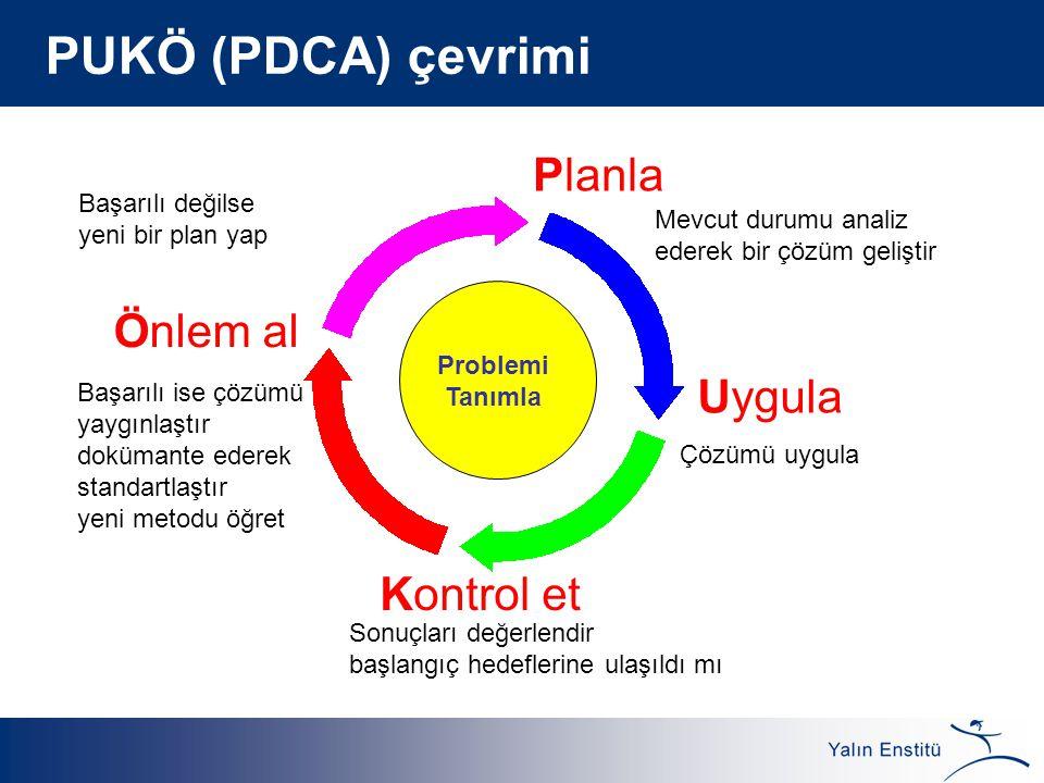 PUKÖ (PDCA) çevrimi Mevcut durumu analiz ederek bir çözüm geliştir Çözümü uygula Sonuçları değerlendir başlangıç hedeflerine ulaşıldı mı Başarılı ise