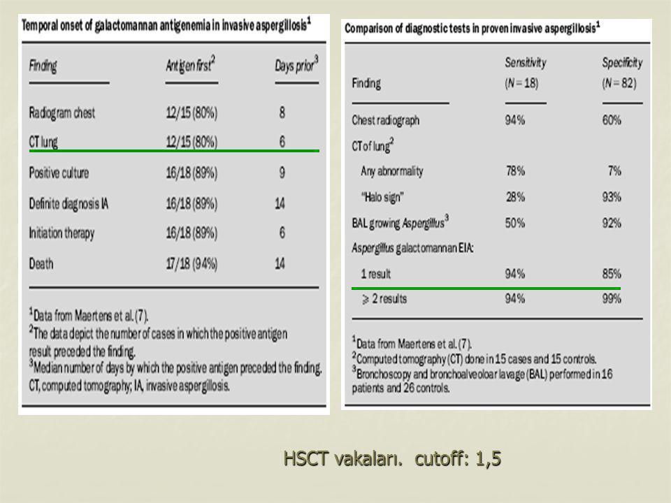 HSCT vakaları. cutoff: 1,5 HSCT vakaları. cutoff: 1,5