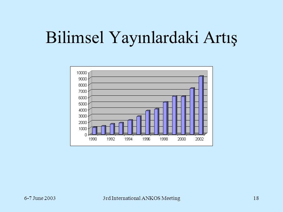 6-7 June 20033rd International ANKOS Meeting18 Bilimsel Yayınlardaki Artış