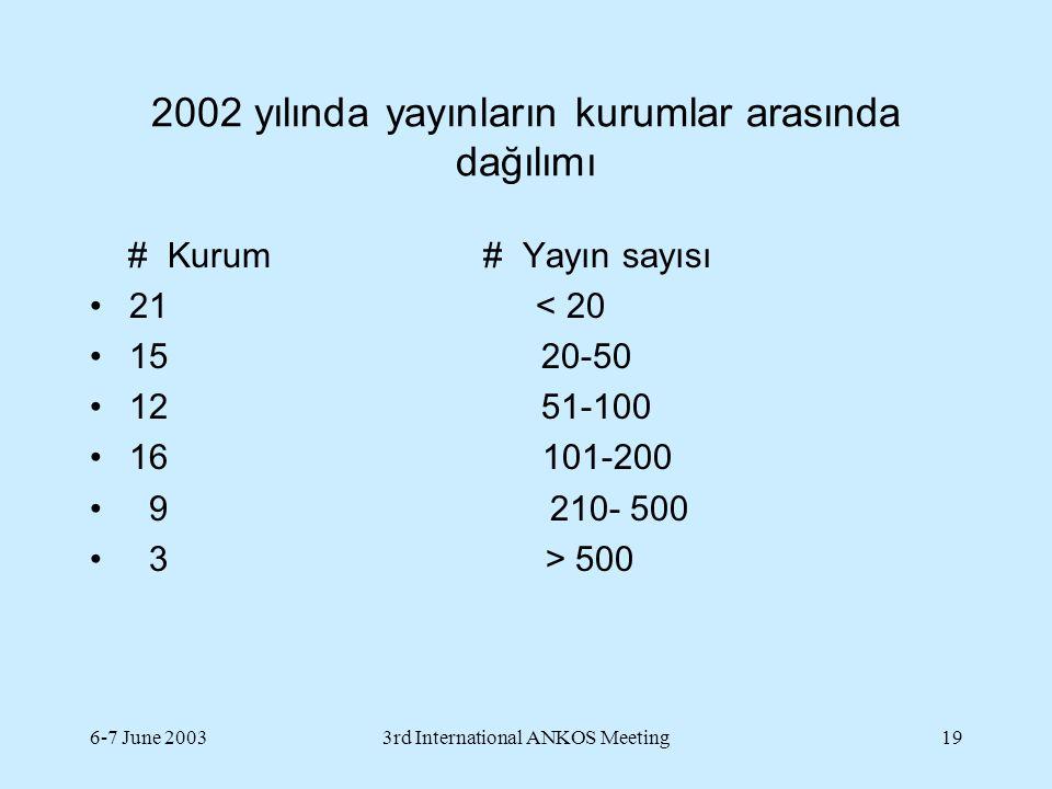 6-7 June 20033rd International ANKOS Meeting19 2002 yılında yayınların kurumlar arasında dağılımı # Kurum # Yayın sayısı 21 < 20 15 20-50 12 51-100 16 101-200 9 210- 500 3 > 500