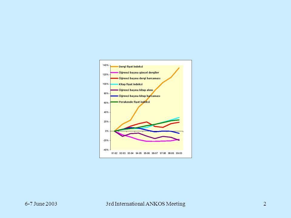 6-7 June 20033rd International ANKOS Meeting3 Büyük yayınevlerinin (Elsevier, Springer, Kluwer, Wiley) basılı dergi aboneliklerinin krumlara göre dağılımı